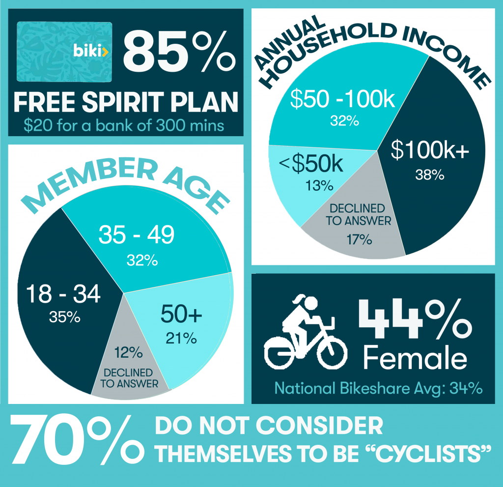 infographic member demographicsfreespiritandcyclist