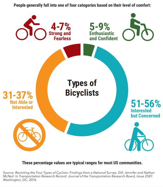 Types of Bicyclists
