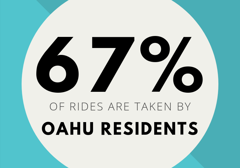 To date, 2.4 MILLION Biki rides have been taken.